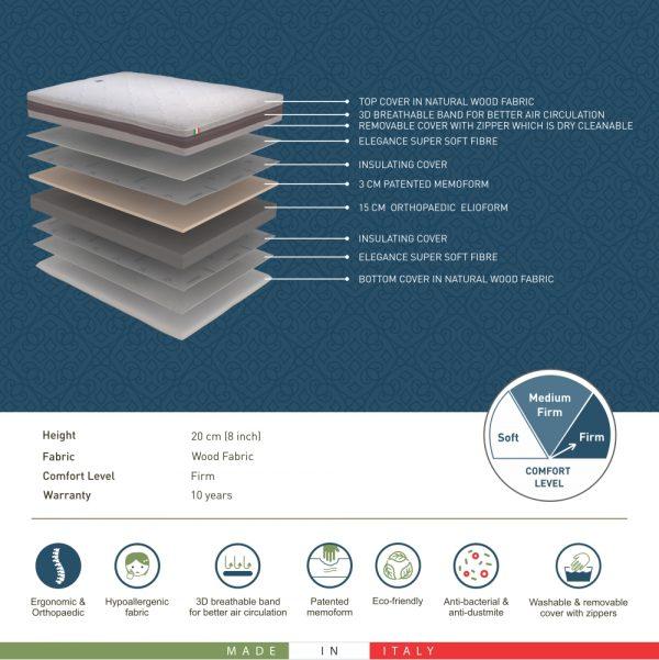 Magniflex Eco-Paedic Mattress
