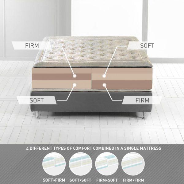 Magniflex Comfort Dual Firm Mattress
