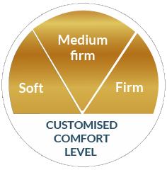 Comfort Meter Gold