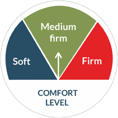 Comfprt Meter Medium Firm