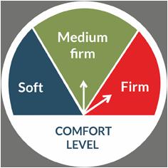 Magniflex Dual Comfort Mattress Meter